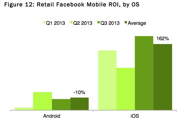 ios facebook график 2