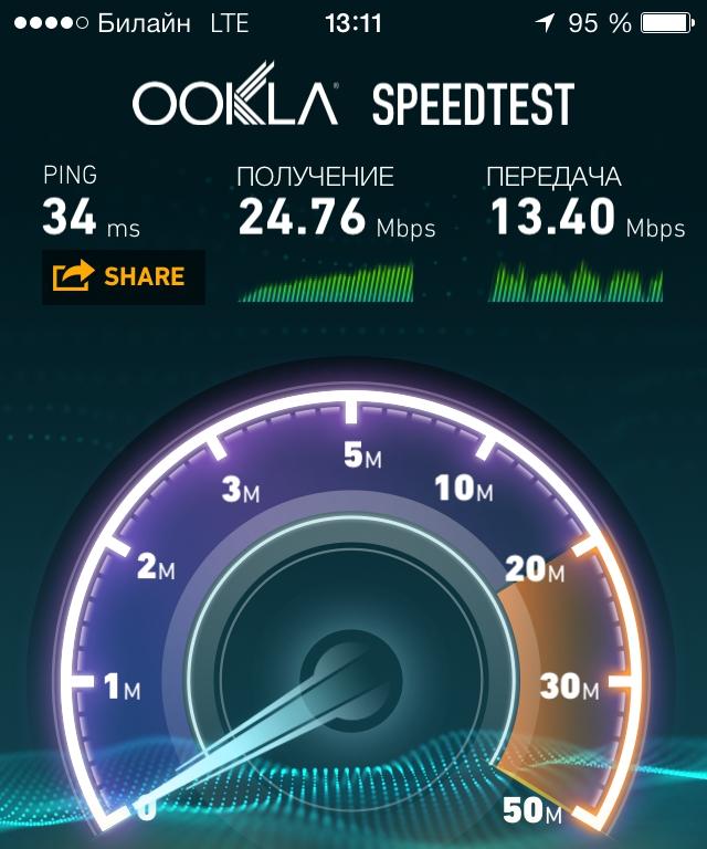Скорость 4G LTE в Москве у оператора Билайн