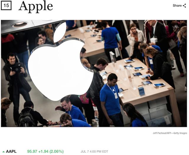 Apple заняла 15место врейтинге Fortune Global 500