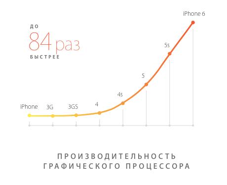 Графический процессор iPhone 6