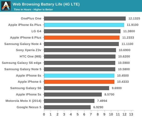 Аккумулятор iPhone 6 - емкость, время работы и зарядки