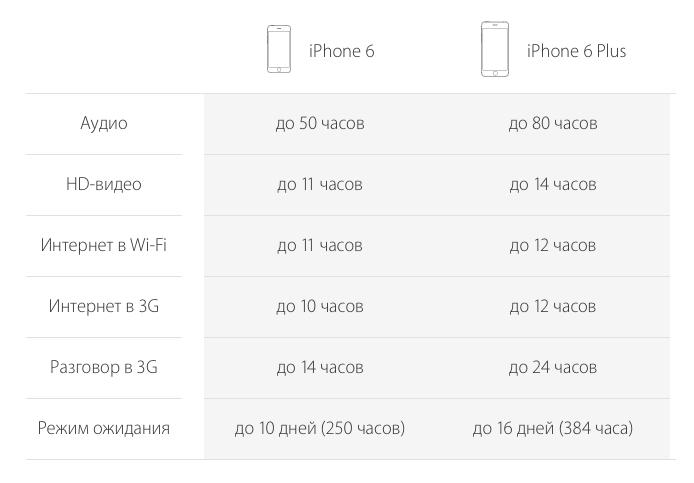 Длительность работы аккумуляторной батареи iPhone 6 и 6 Plus в различных режимах