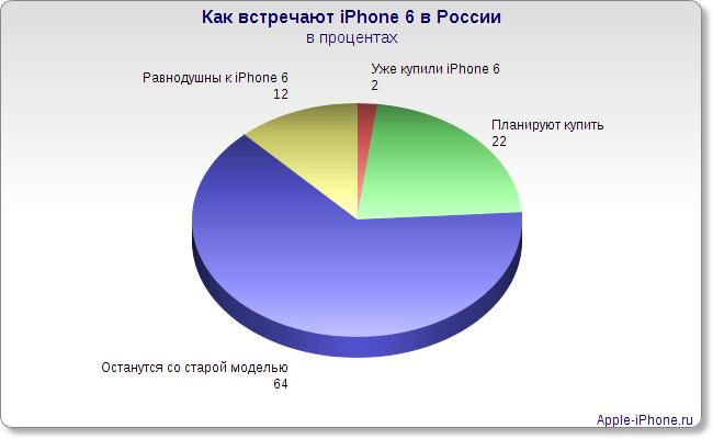 Как встречают iPhone 6 в России