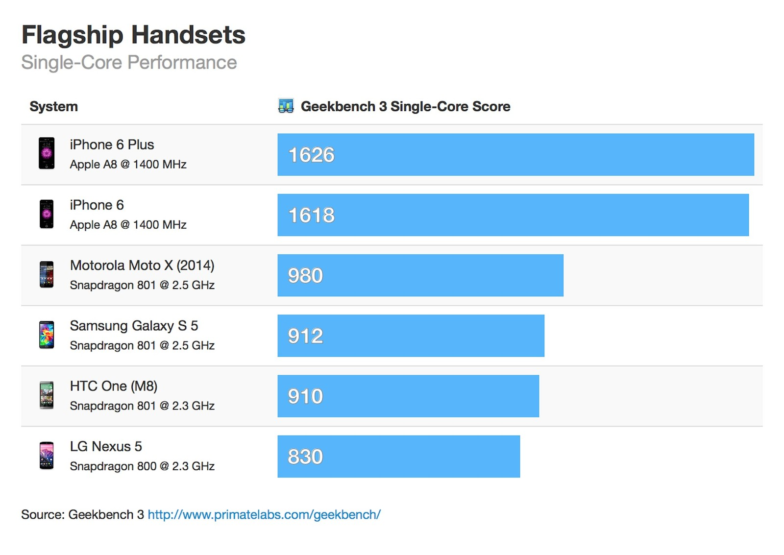 iPhone 6 обзор, характеристики и цена
