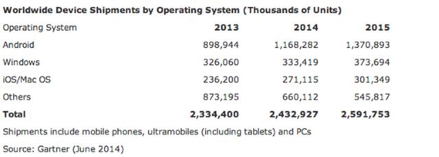 iOS иAndroid еще больше укрепились напозициях самых популярных мобильных ОС