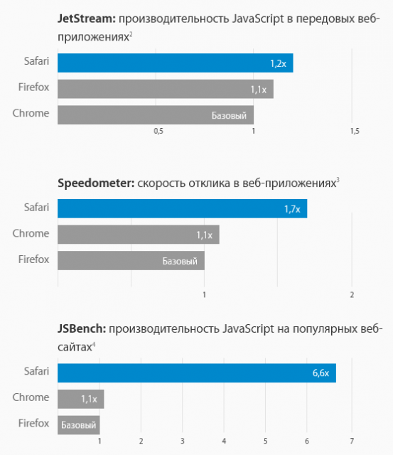 safari vs firefox vs chrome