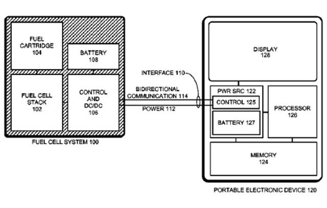 Apple запатентовала водородный аккумулятор для iPhone иiPad
