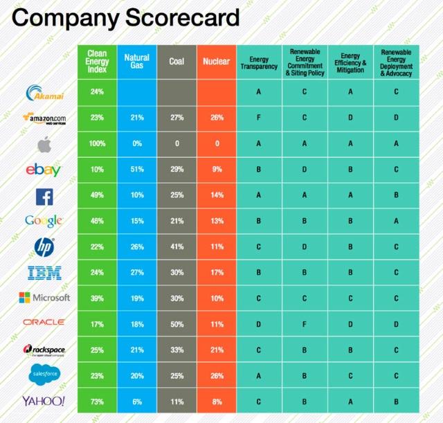 Greenpeace назвала Apple самой «зеленой» компанией