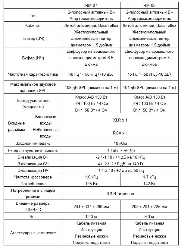 Характеристики мониторов Pioneer RM-07 и RM-05