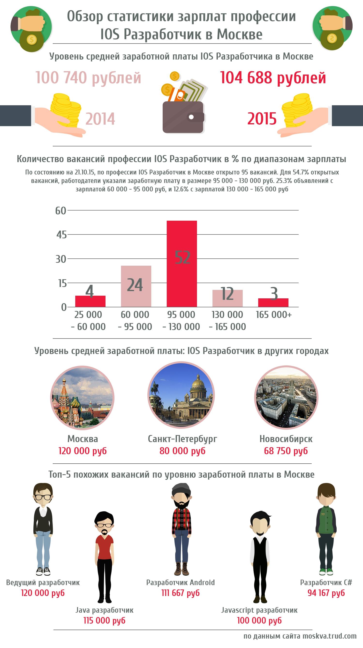 Зарплаты iOS-разработчиков в Москве