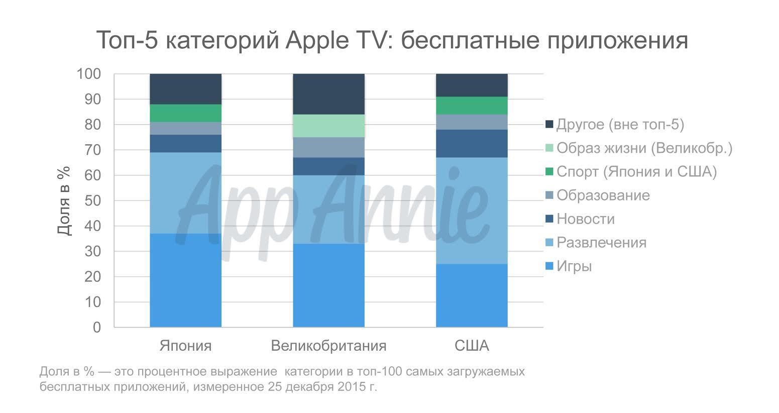 Топ-5 бесплатных приложений для iOS в США, Японии и Великобритании