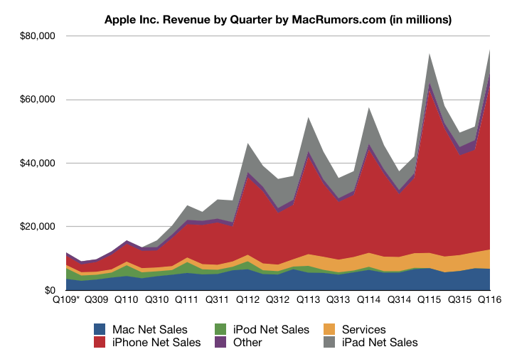 Тим Кук: снижение продаж iPhone связано сослаблением национальных валют ряда стран