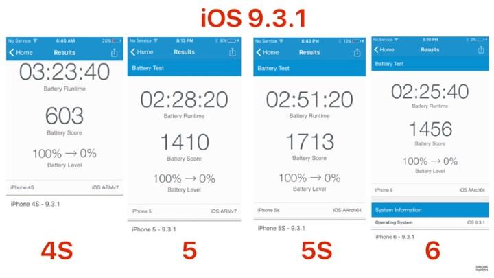 НаiOS 9.3.1 смартфоны Apple стали работать дольше