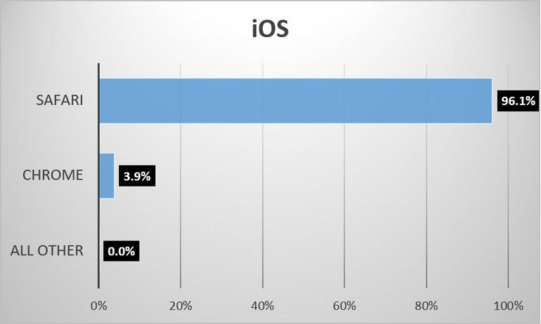 browser-share-june-2016-ios