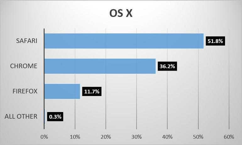 browser-share-june-2016-osx