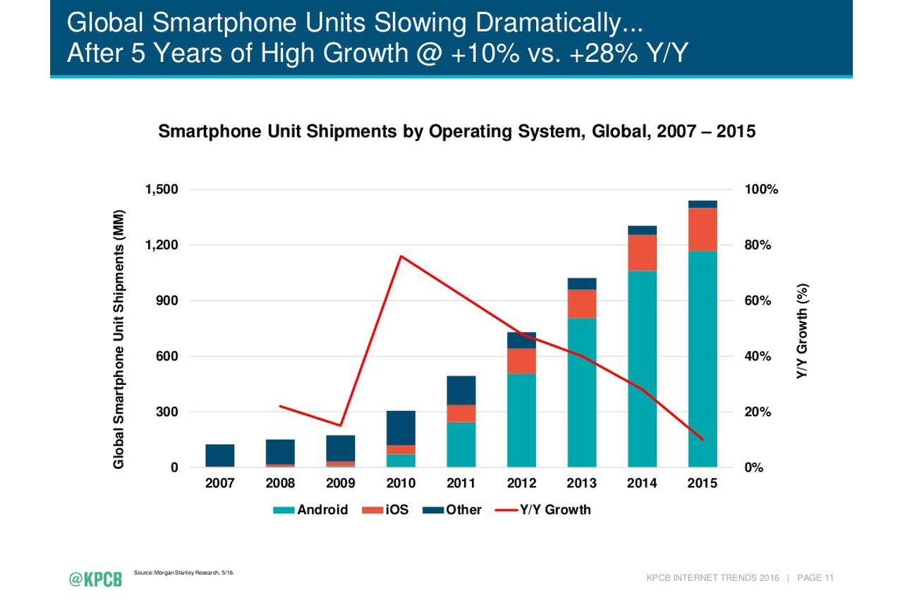 Вся история противостояния iPhone иAndroid-смартфонов надвух графиках