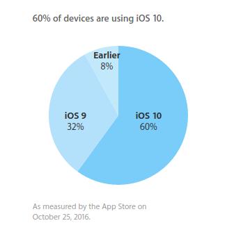 iOS 10установлена на60% iPhone, iPad иiPod touch
