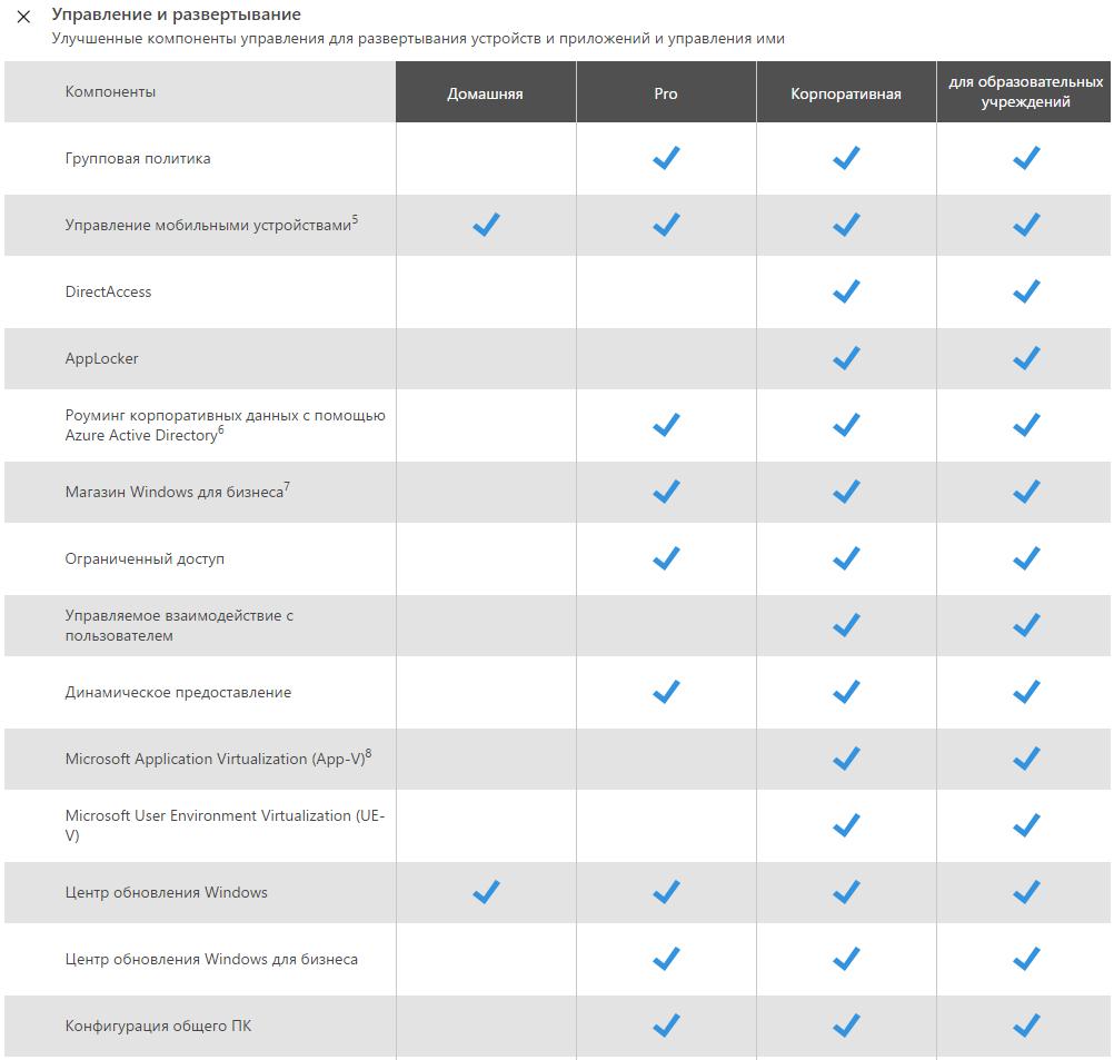 Какие бывают версии Windows 10