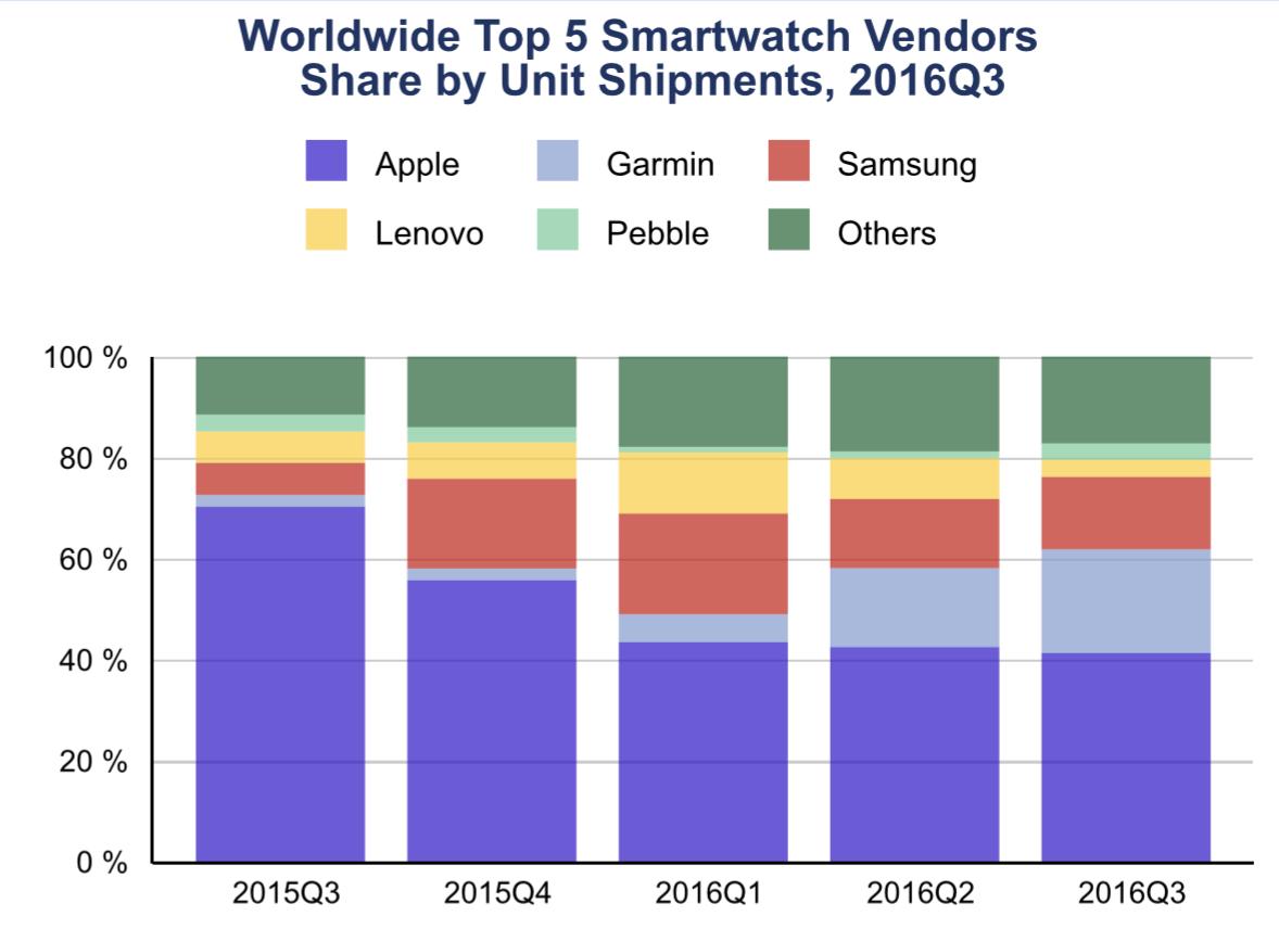 Apple Watch Series 2не особенно приглянулись покупателям