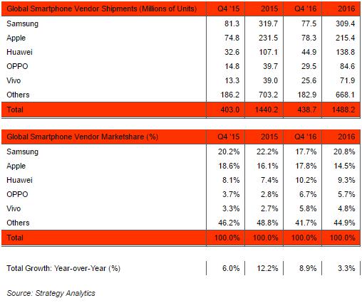 Apple вновь обошла Samsung и стала крупнейшим поставщиком смартфонов в мире