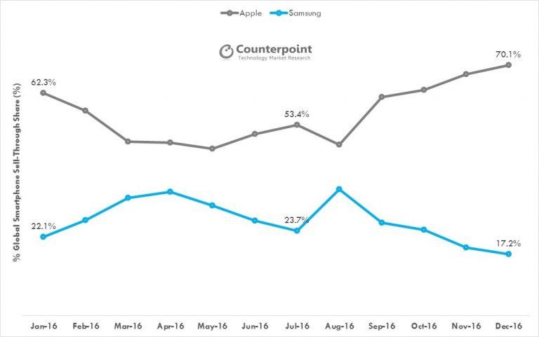 Вдекабре 2016 года Apple захватила70% рынка премиальных смартфонов