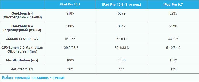 Новый iPad Pro 10,5 — обзор, цена, фото и технические характеристики (2)