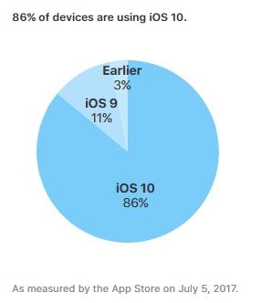 iOS 10установлена на86% устройств, Android Nougat— на10%
